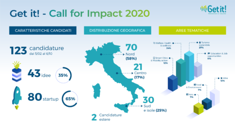 Get it! – 123 start-up candidate alla Call for Impact nel 2020