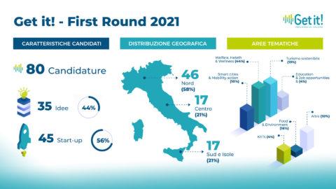 Get it!: 80 candidature al First Round della call 2021