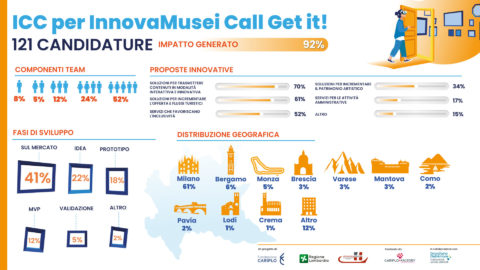 ICC per InnovaMusei Call Get it!: 121 candidature raccolte