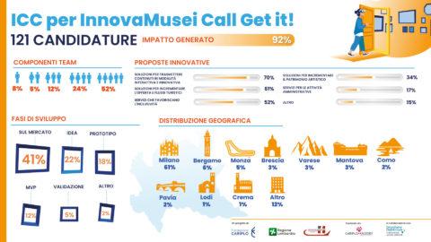 ICC per InnovaMusei Call Get it!: 121 candidature raccolte